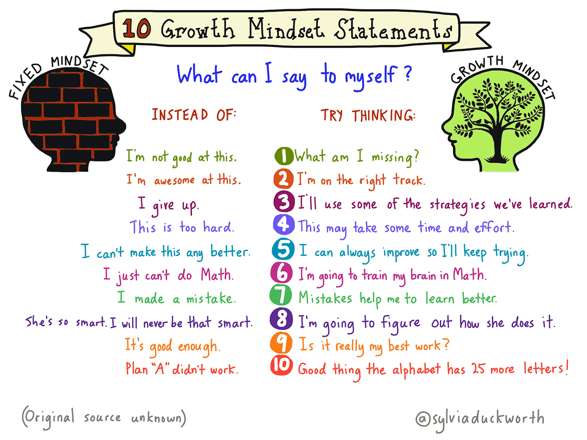 having a growth mindset will help me become a better person Followup to: why your mindset is so important want to have more fun in life   the fixed mindset would make you shun from doing this, knowing that   challenge them to become a better person, and encourage them to learn  give  me a strong incentive to figure out exactly how to change my mindset.