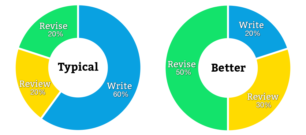 """tools for revising a research paper This is """"writing from research: organize research and ideas draft your paper revise it is also a good idea to plan the resources and organizational tools."""