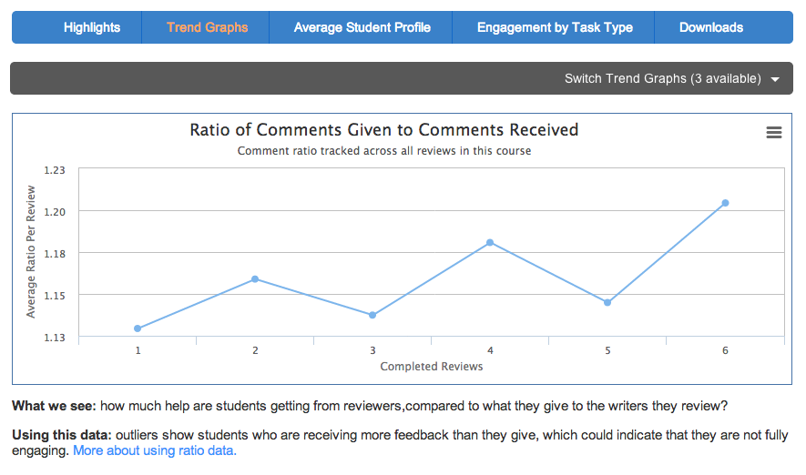 Trend graphs provide means for tracking engagement and performance across all of the tasks in a course.