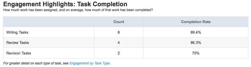 "The ""Task Completion"" Report"