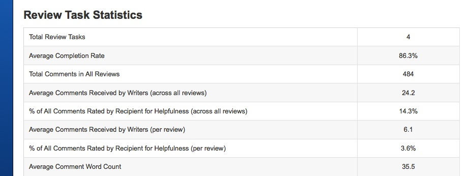 The Review Statistics report.