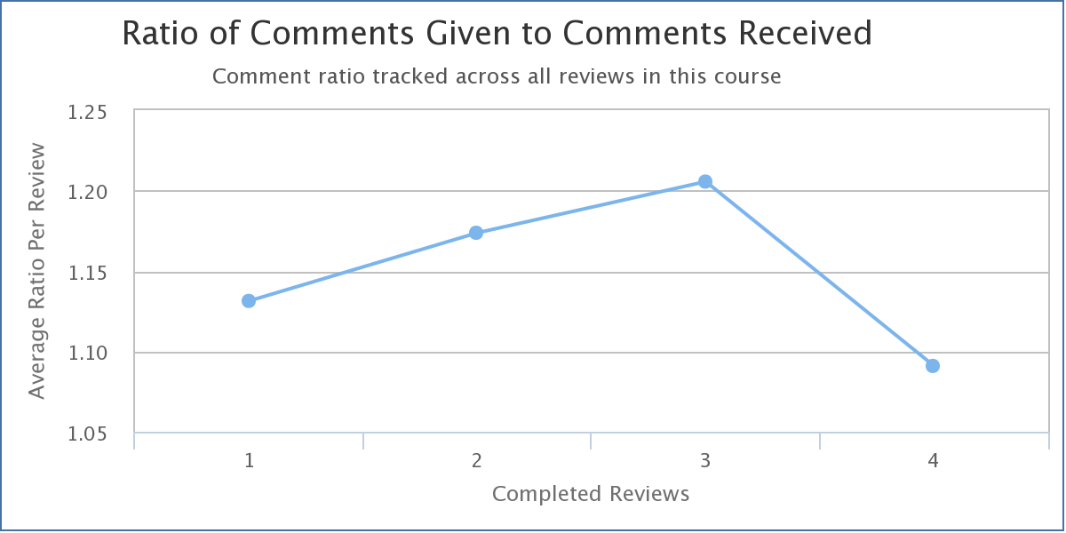Trend Graph, Ration of Comments Given to Comments Received