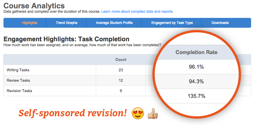 The Engagement Highlights report reveals task completion rates for the entire course.