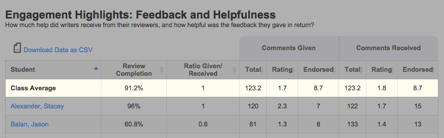 "The ""Class Averages"" row of the ""Feedback and Helpfulness"" table."