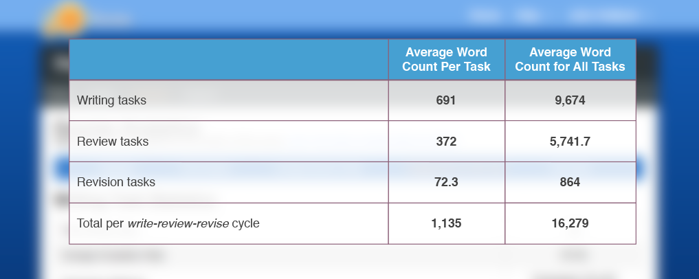 Screenshot of the word count options in Eli's Engagement by Task Type report.