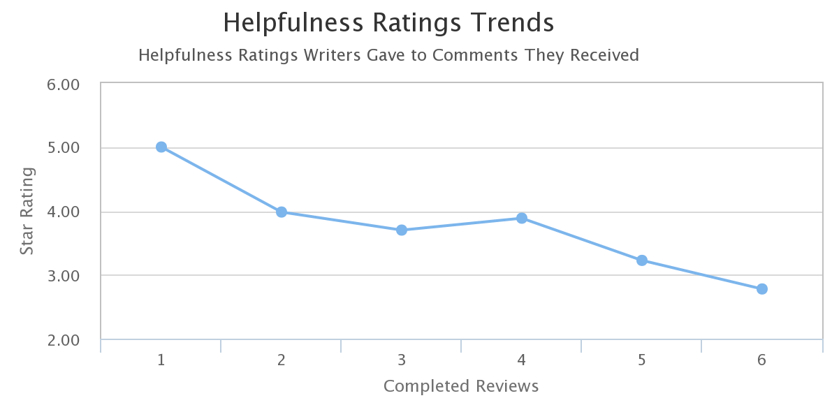 helpfulness-rating-trend-graph-downward