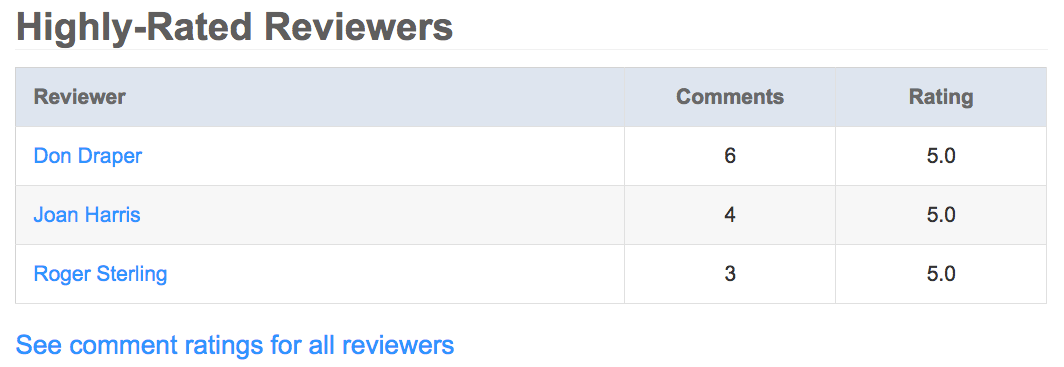 highly-rated-reviewers