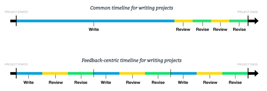module-timelines