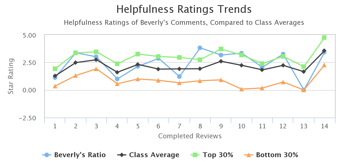 student-helpfulness-trend