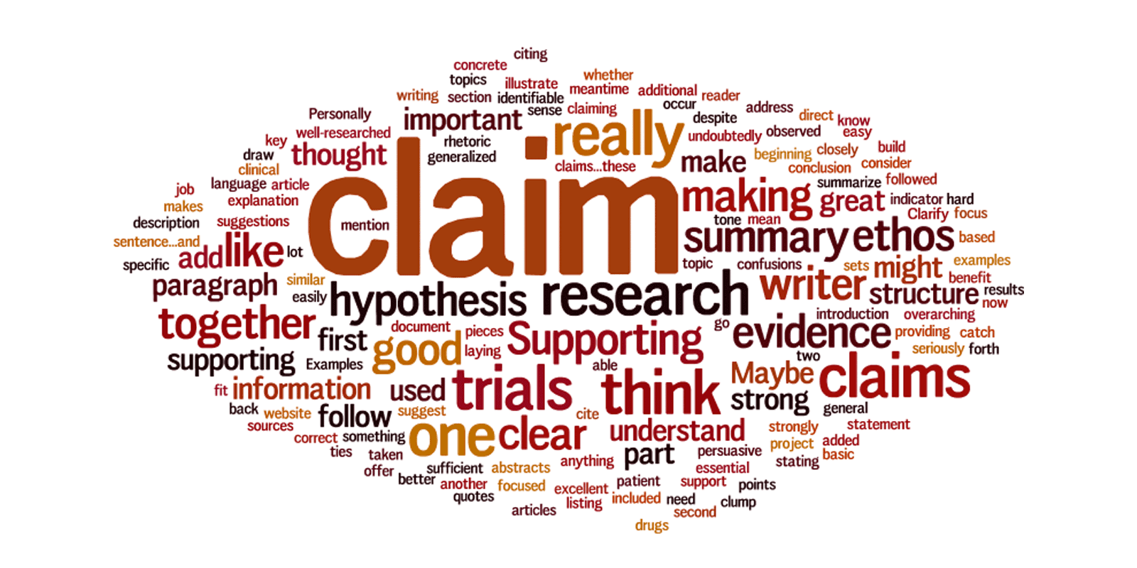 Turning Comment Digests into Wordle Word Clouds - Eli Review