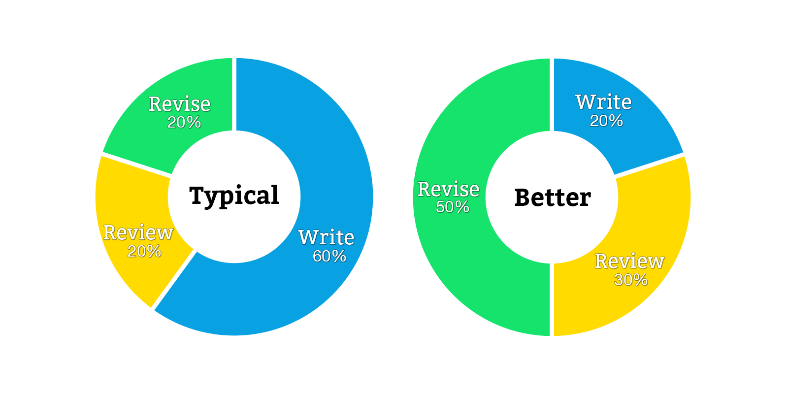 writing performance review tips