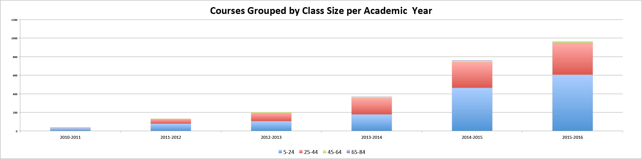 class-sizes