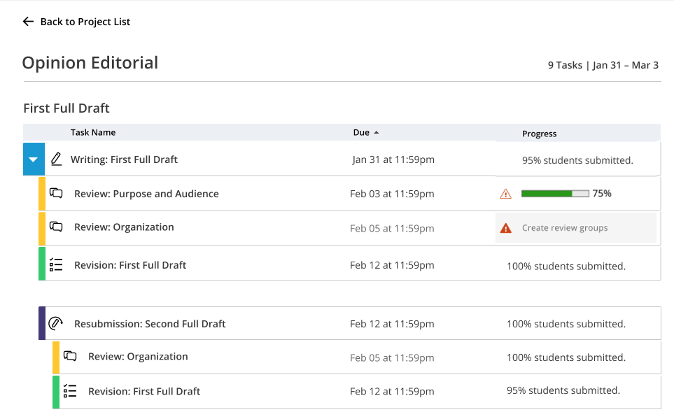 Proposed dashboard shows projects and related tasks.